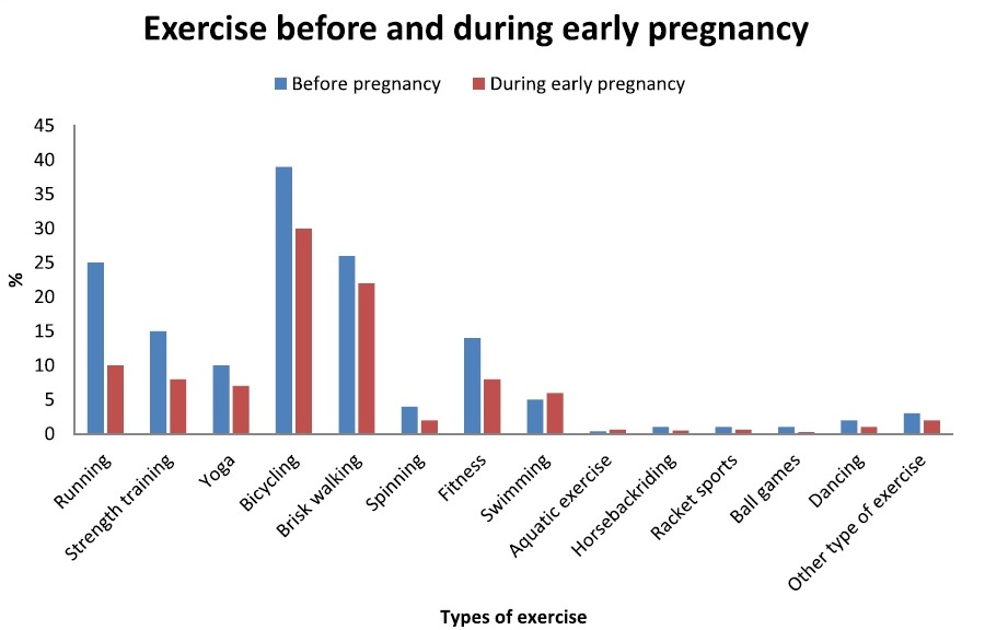 abort, graviditet, gravid, motion, træning